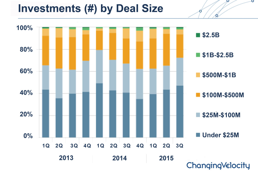 Investment by Deal Size